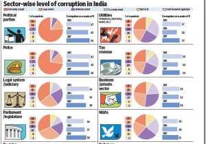 buy college essay  th grade Essay on corruption in hindi language in wikipedia