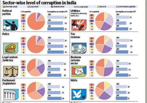 corruption is main outcome of democracy in india We advise at every political level – national, regional and local – and contribute our experience to the institutional reform processes respect for human rights and gender equality are central elements in this giz is active in the field of administration, law and justice, offers effective strategies in the struggle against corruption.